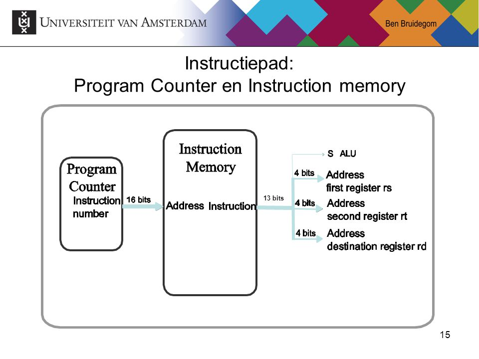 Instructiepad: Program Counter en Instruction memory
