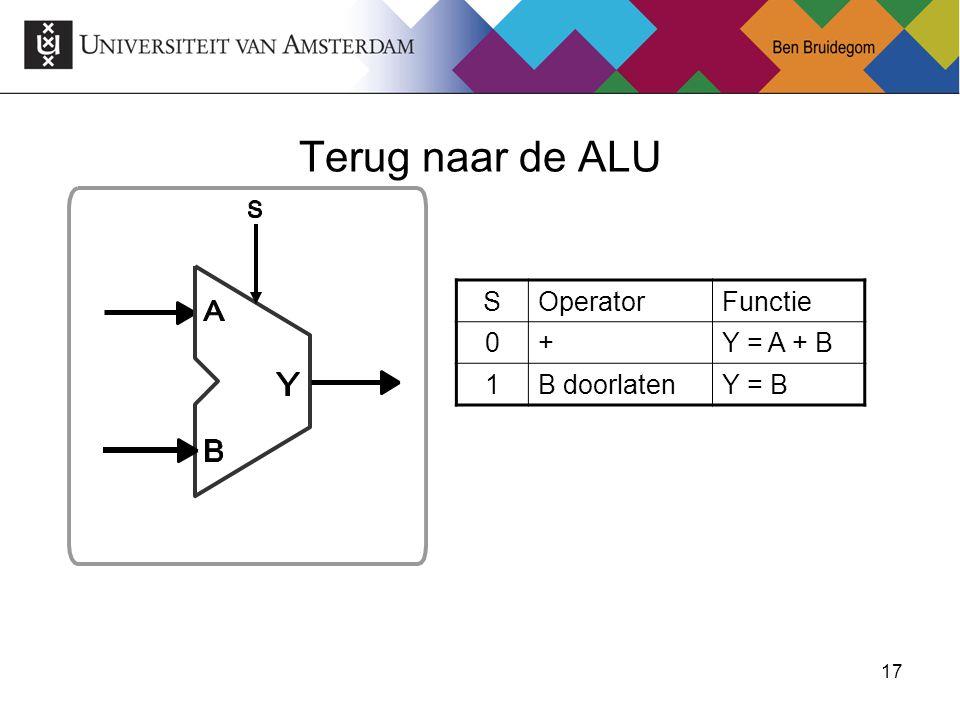 Terug naar de ALU S Operator Functie + Y = A + B 1 B doorlaten Y = B