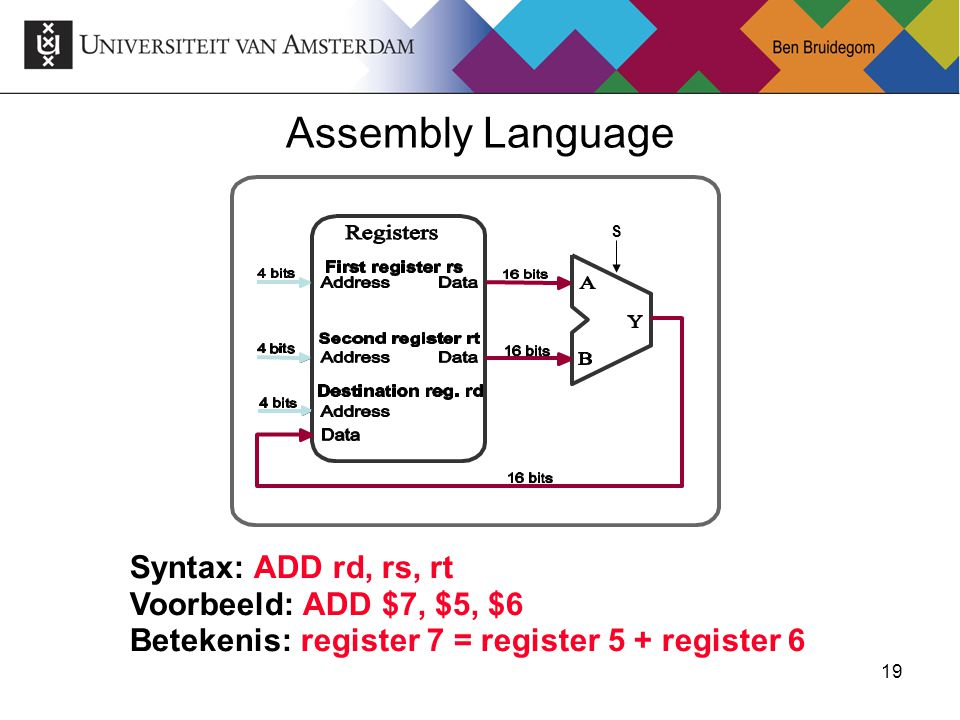 Assembly Language Syntax: ADD rd, rs, rt Voorbeeld: ADD $7, $5, $6