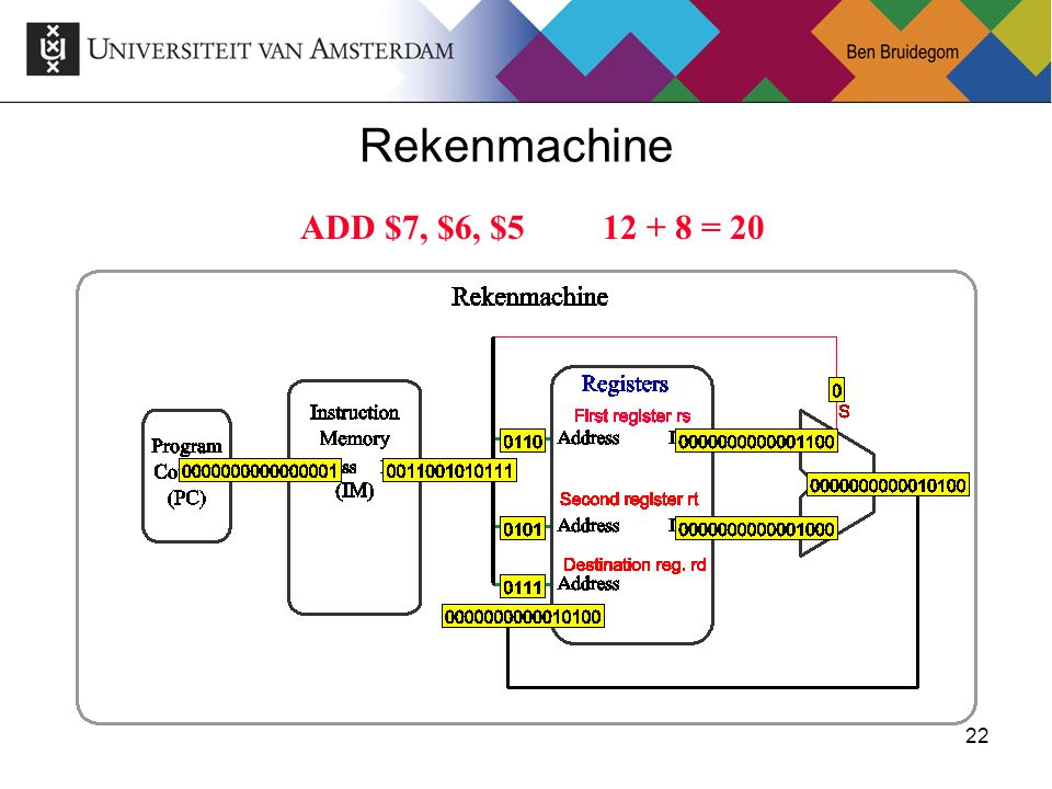 Rekenmachine ADD $7, $6, $5 12 + 8 = 20