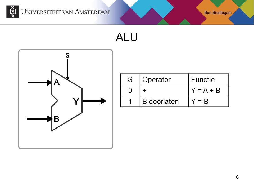 ALU S Operator Functie + Y = A + B 1 B doorlaten Y = B
