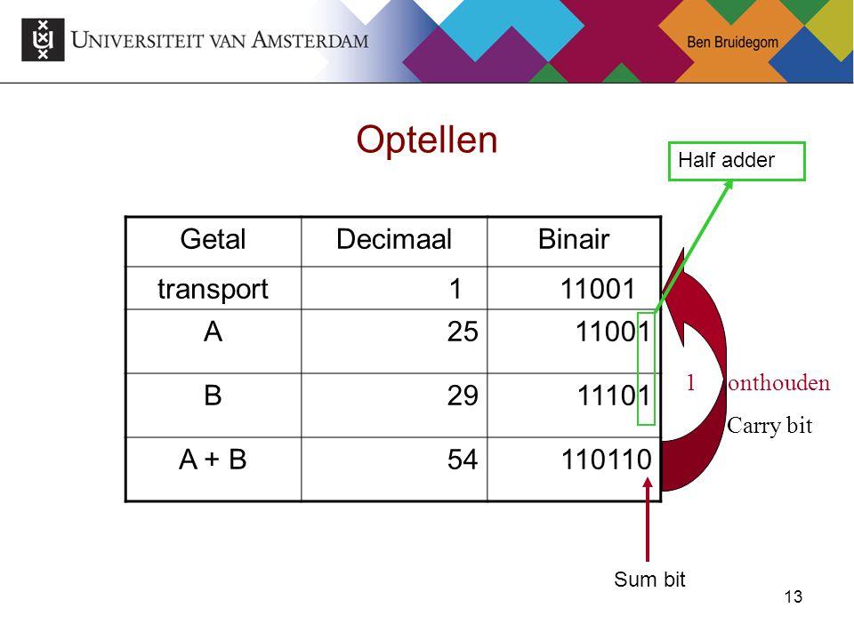 Optellen Getal Decimaal Binair transport 1 11001 A 25 11001 B 29 11101