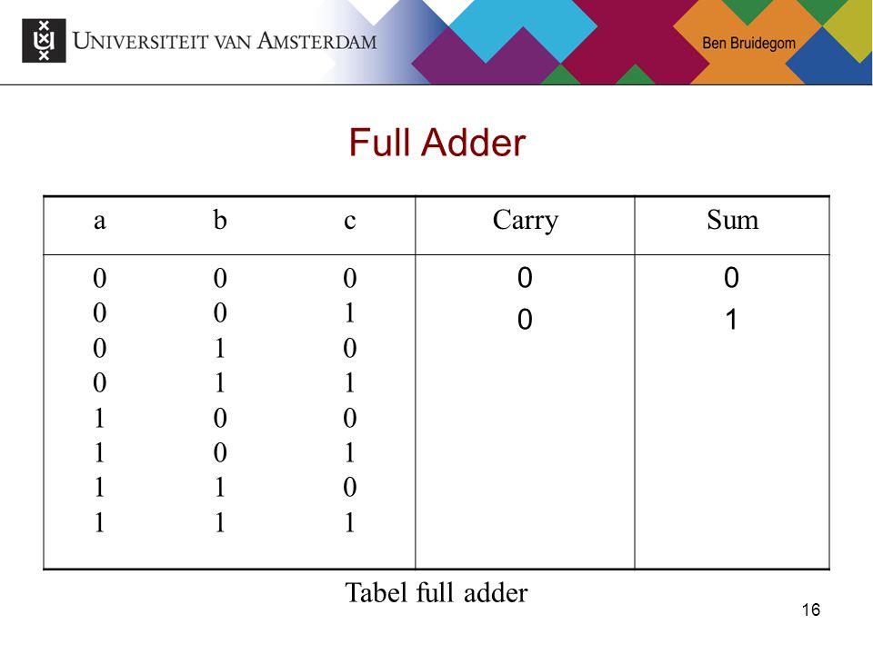 Full Adder a b c Carry Sum 1 Tabel full adder