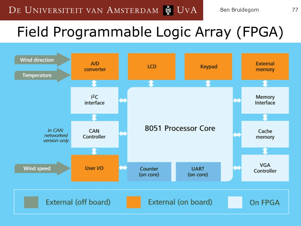 Field Programmable Logic Array (FPGA)