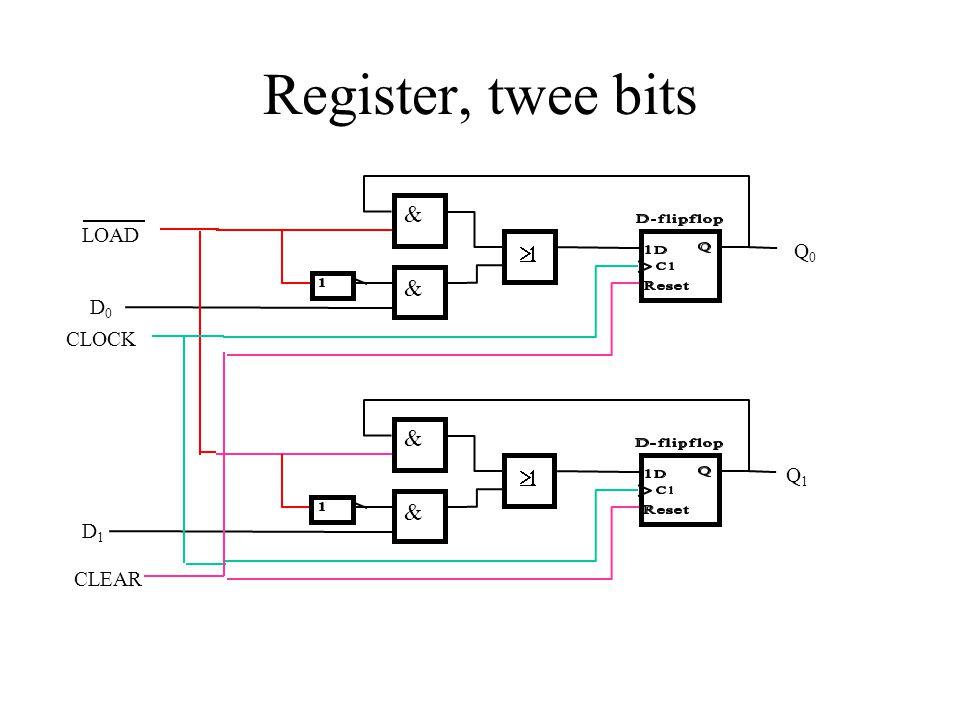 Register, twee bits & LOAD ³1 Q0 & D0 CLOCK & ³1 Q1 & D1 CLEAR