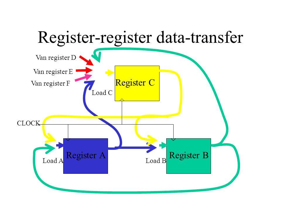 Register-register data-transfer
