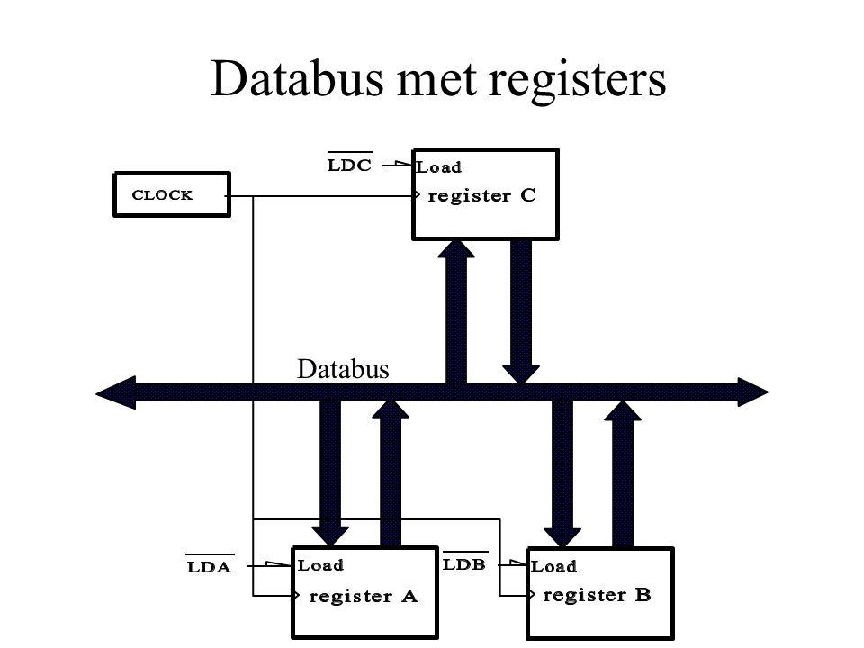 Databus met registers Databus