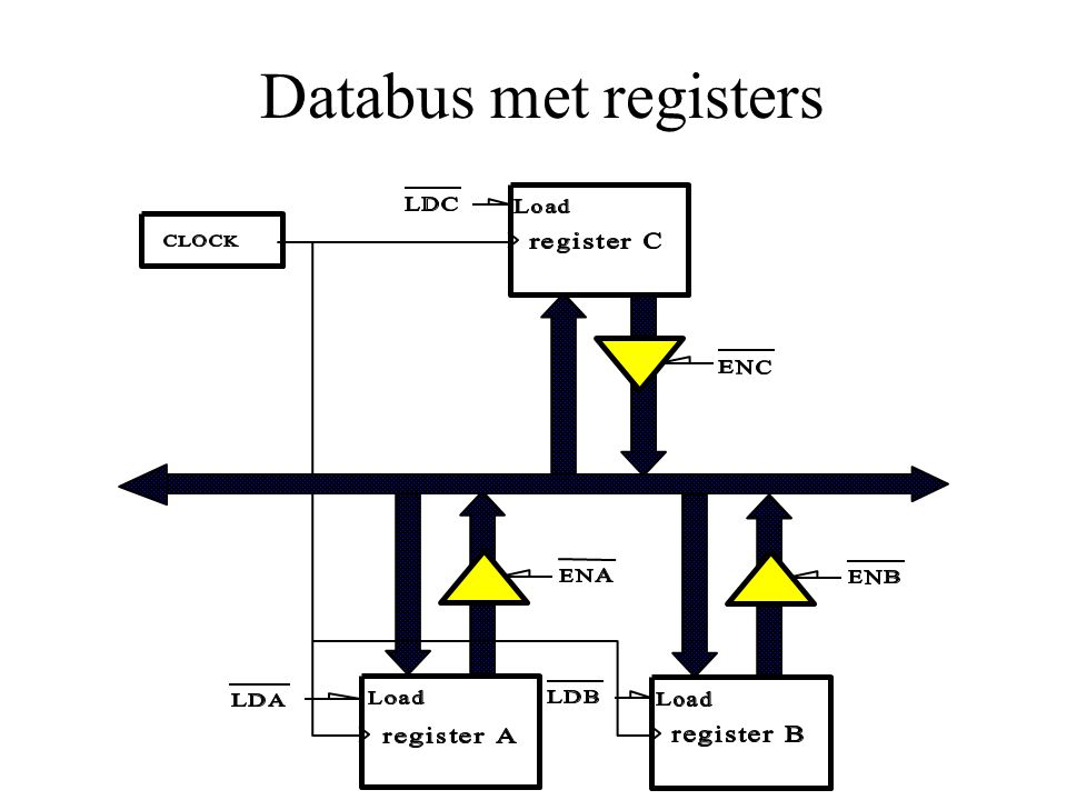 Databus met registers