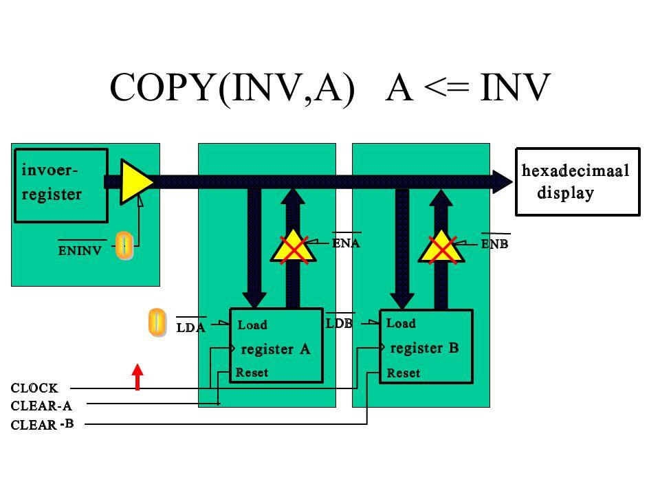 COPY(INV,A) A <= INV