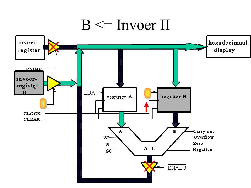 B <= Invoer II LDA ENALU