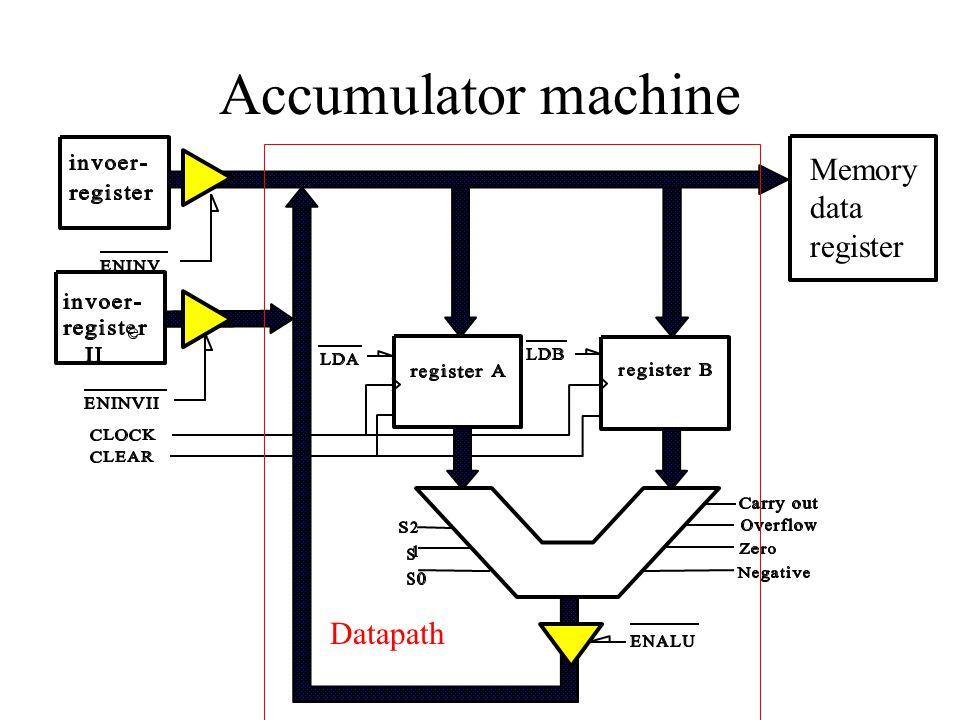 Accumulator machine Memory data register Datapath