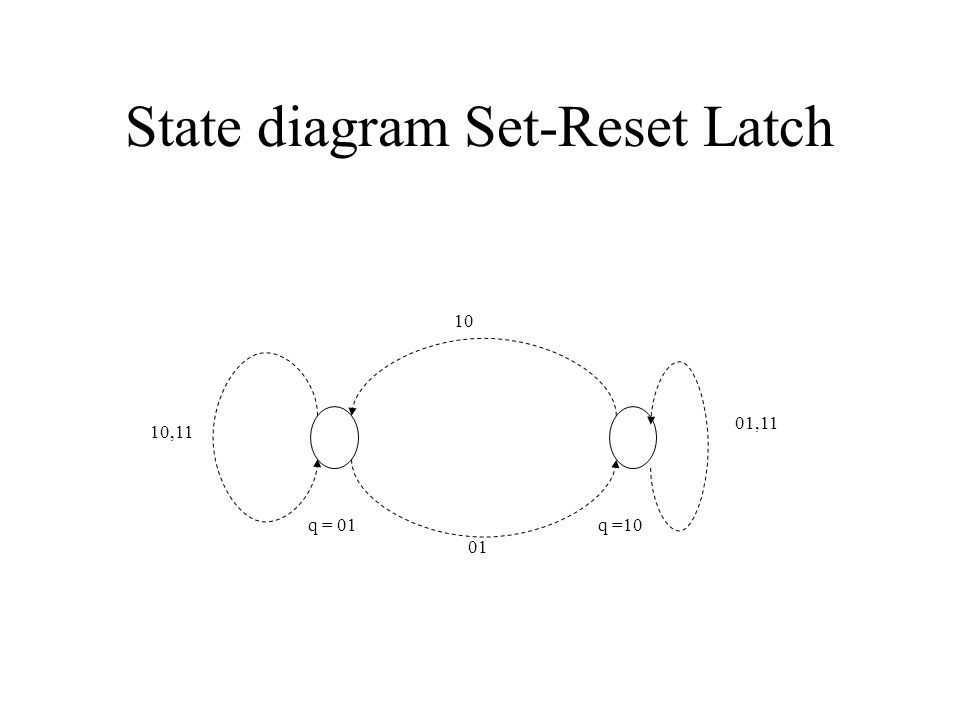 State diagram Set-Reset Latch