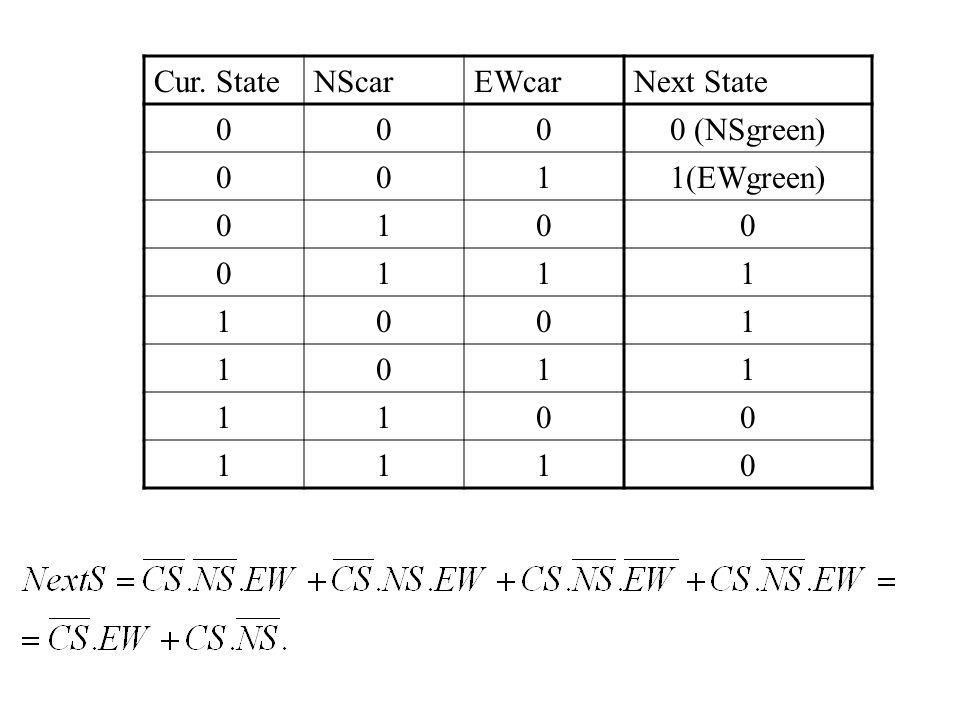 Cur. State NScar EWcar Next State 0 (NSgreen) 1 1(EWgreen)
