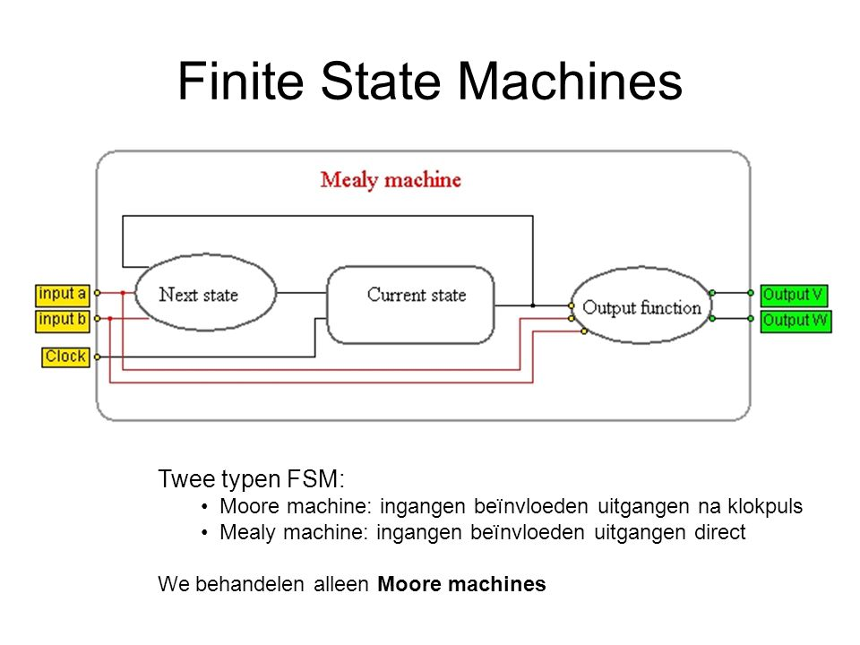 Finite State Machines Twee typen FSM: