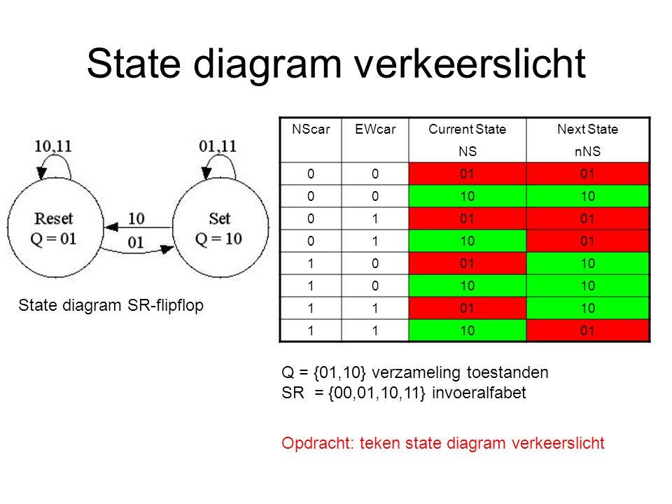 State diagram verkeerslicht