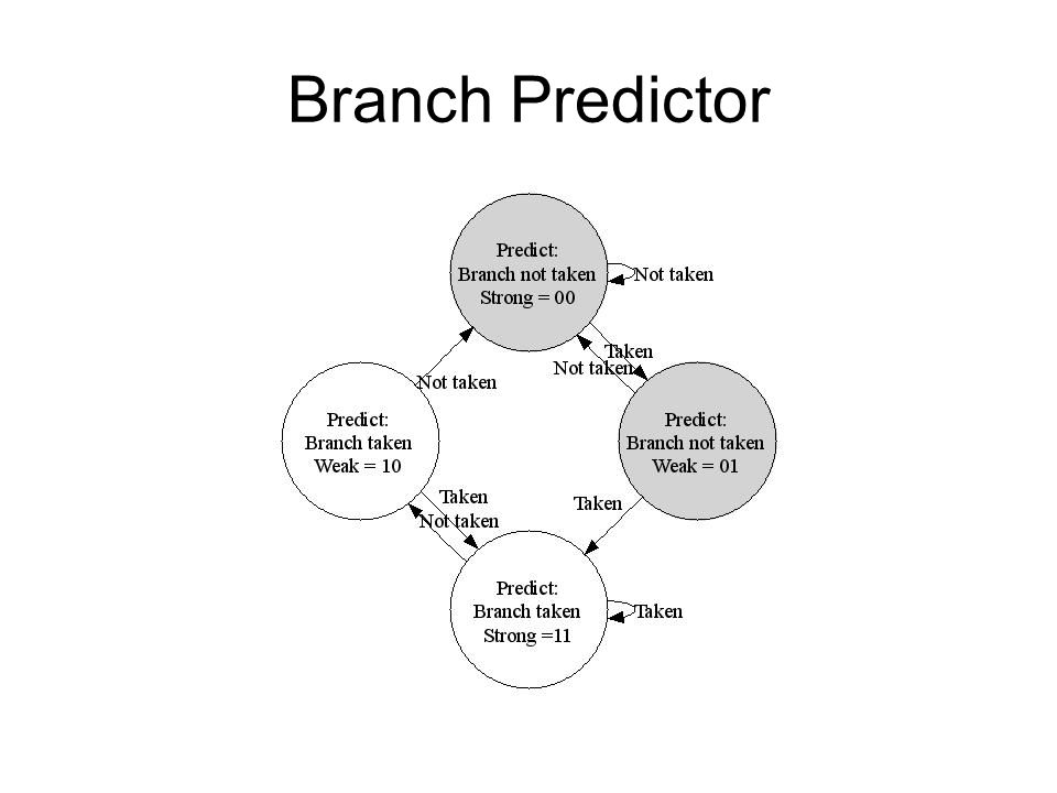 Branch Predictor