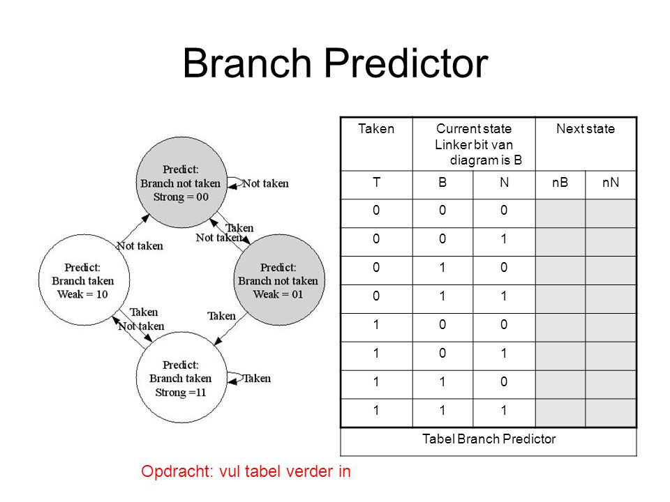 Branch Predictor Opdracht: vul tabel verder in Taken Current state