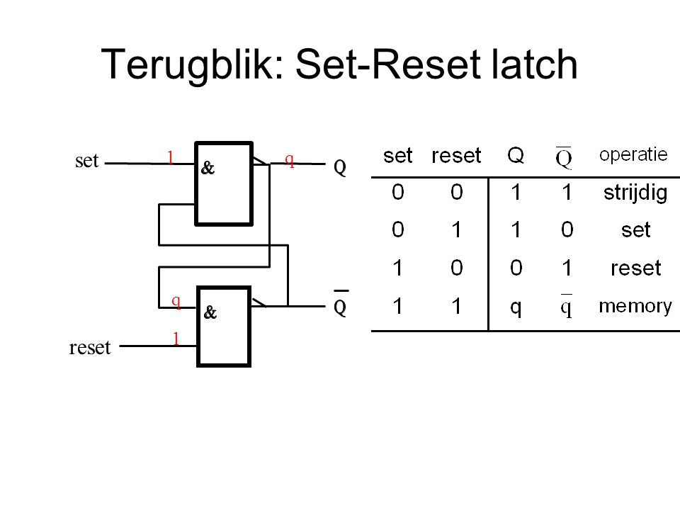 Terugblik: Set-Reset latch