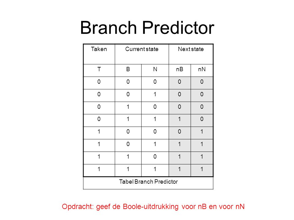 Tabel Branch Predictor