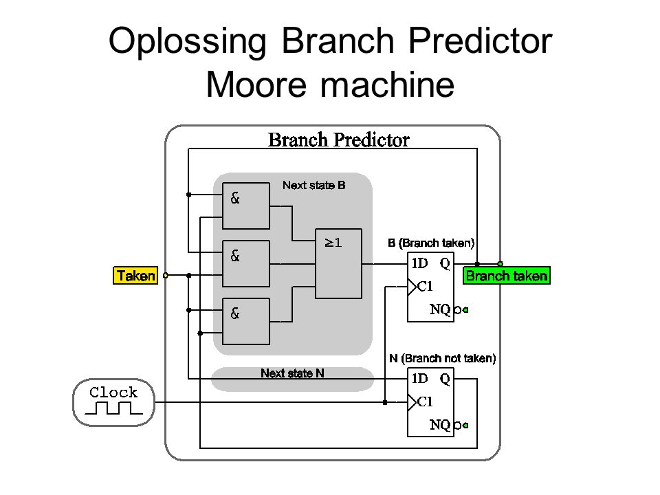 Oplossing Branch Predictor Moore machine