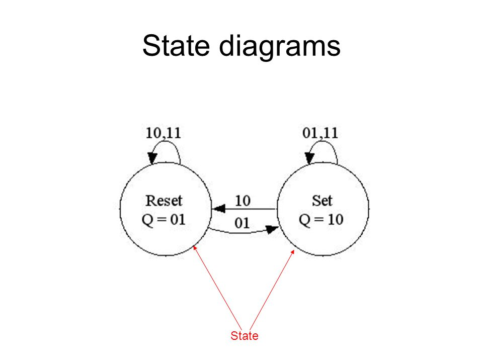 State diagrams State