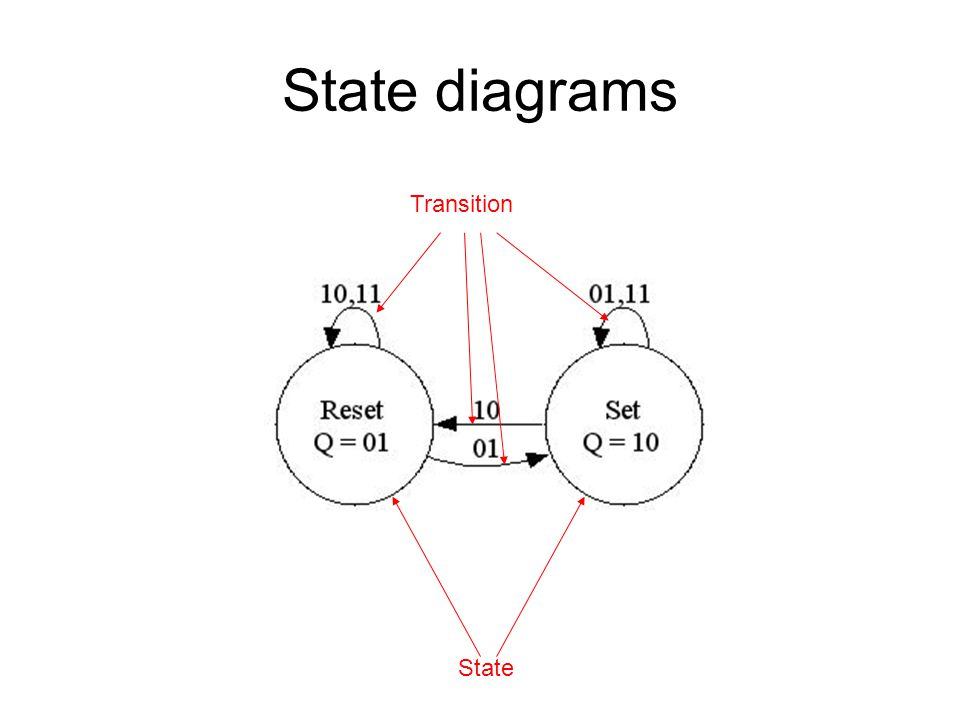 State diagrams Transition State