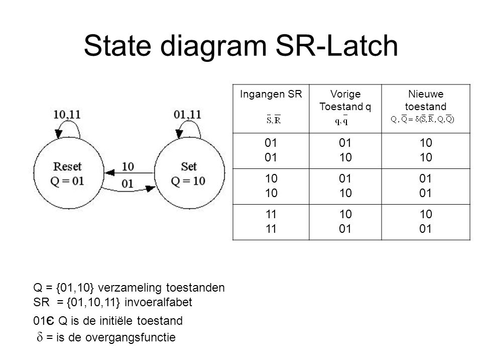 State diagram SR-Latch