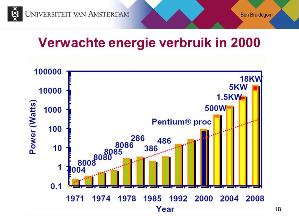 Verwachte energie verbruik in 2000