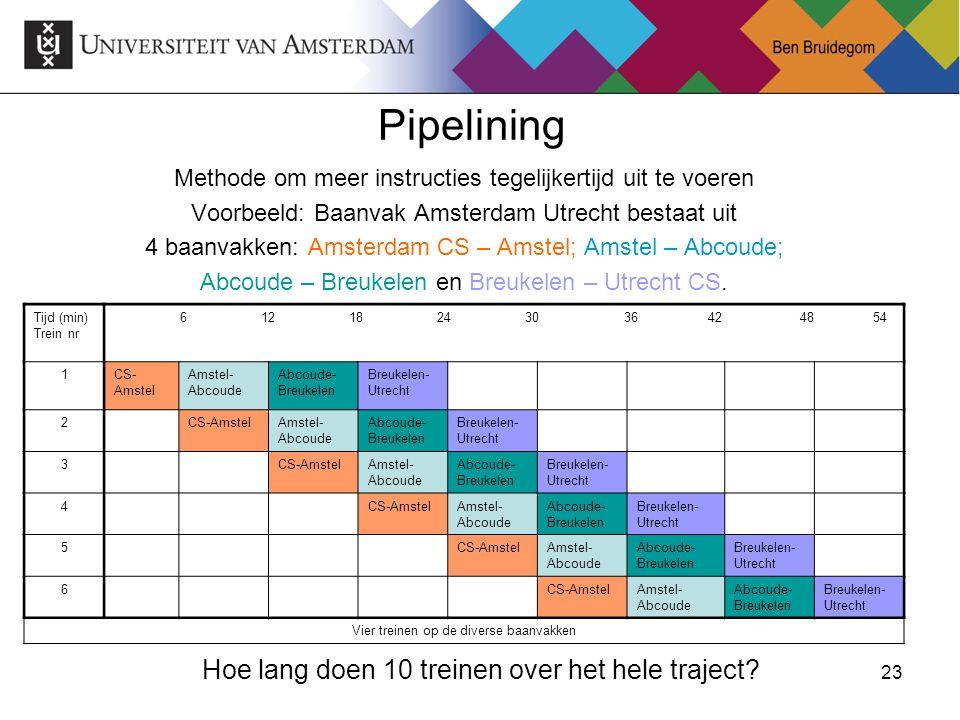 Pipelining Hoe lang doen 10 treinen over het hele traject