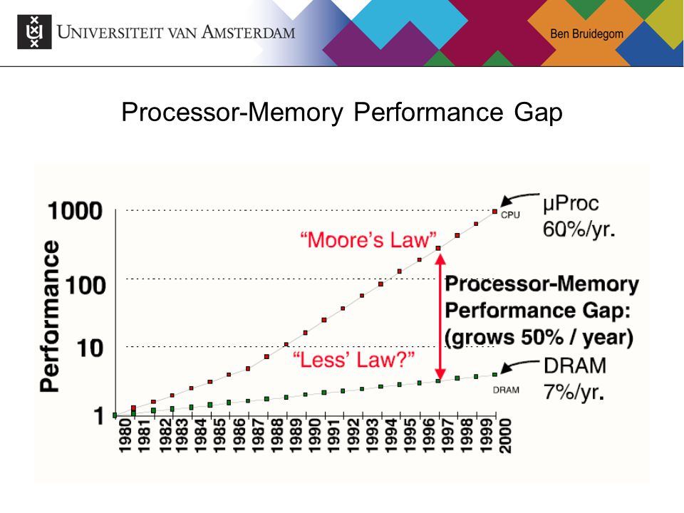 Processor-Memory Performance Gap