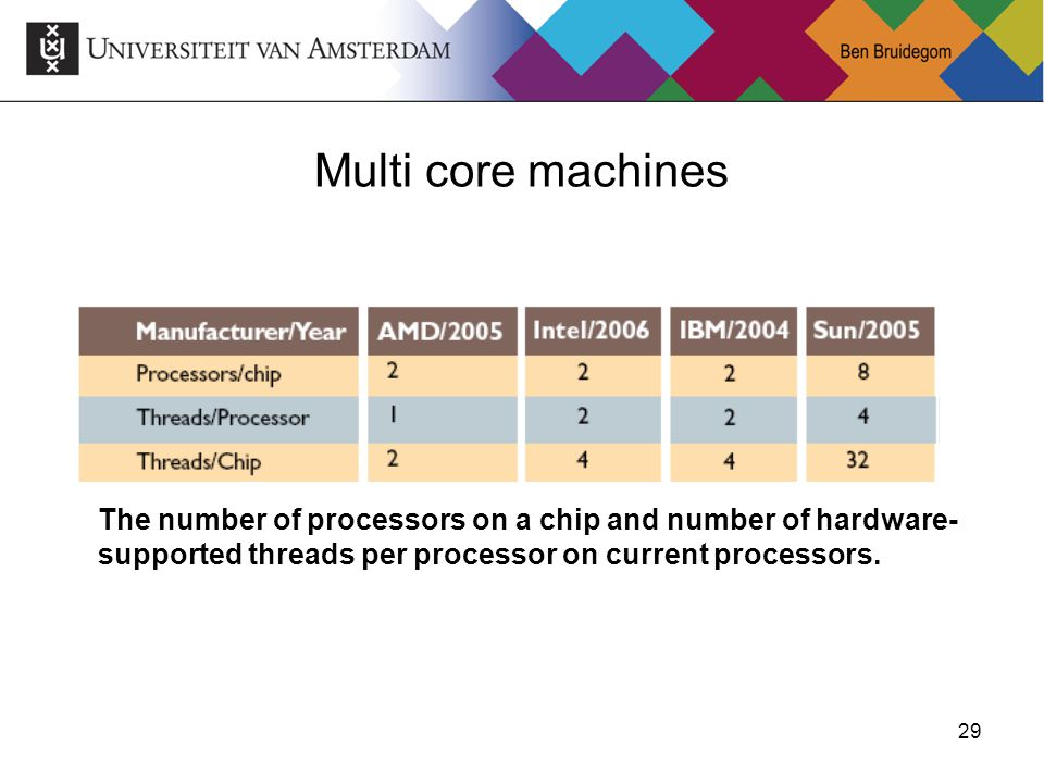 Multi core machines The number of processors on a chip and number of hardware-supported threads per processor on current processors.