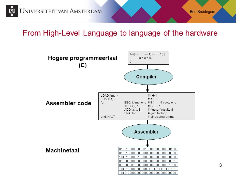 From High-Level Language to language of the hardware