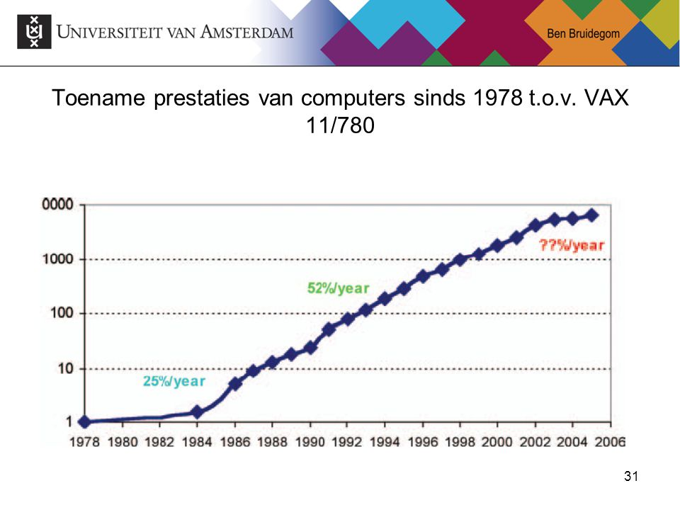 Toename prestaties van computers sinds 1978 t.o.v. VAX 11/780