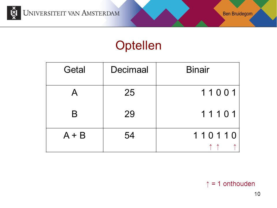 Optellen Getal Decimaal Binair A 25 1 1 0 0 1 B 29 1 1 1 0 1 A + B 54