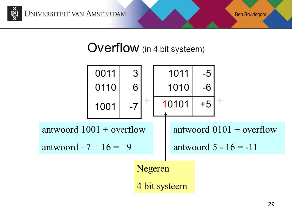 Overflow (in 4 bit systeem)