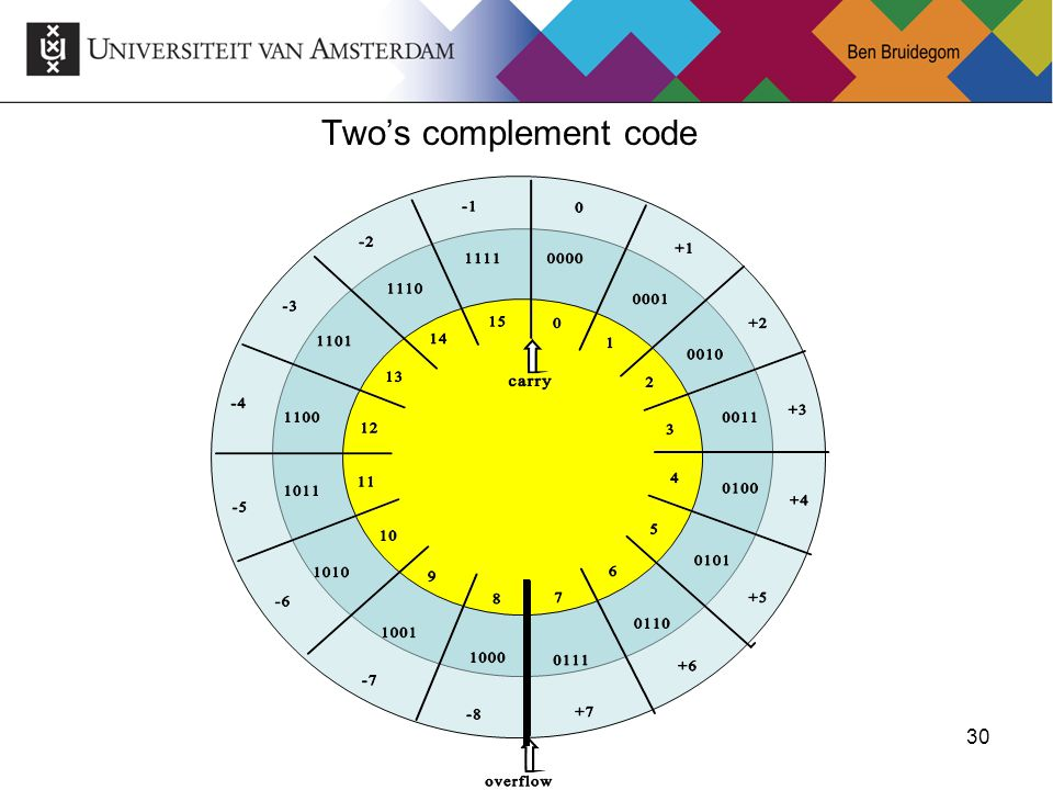 Two's complement code