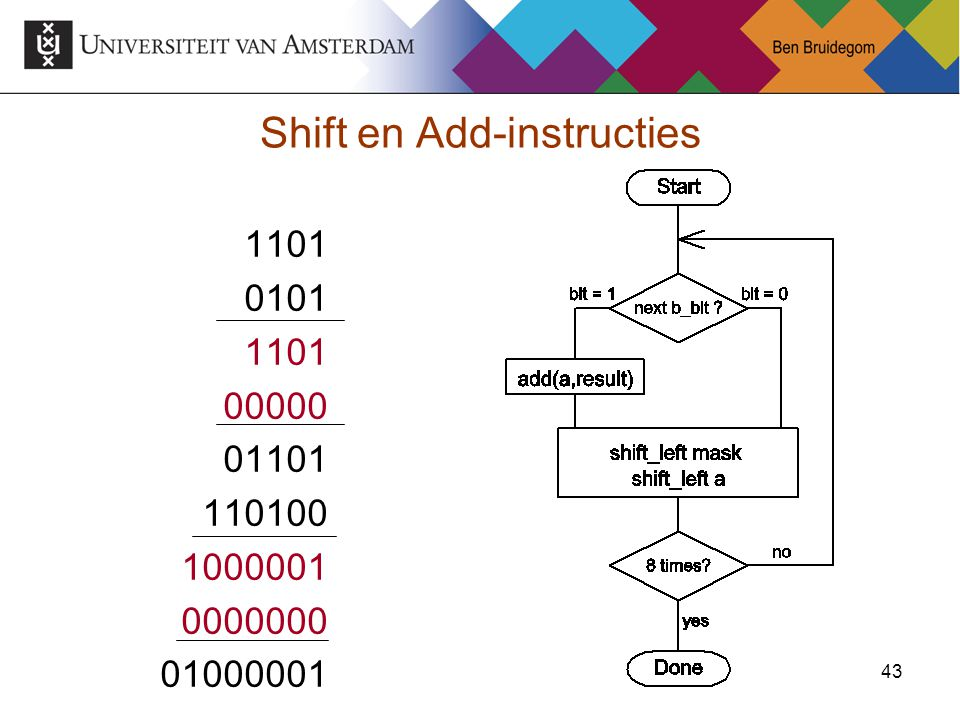 Shift en Add-instructies