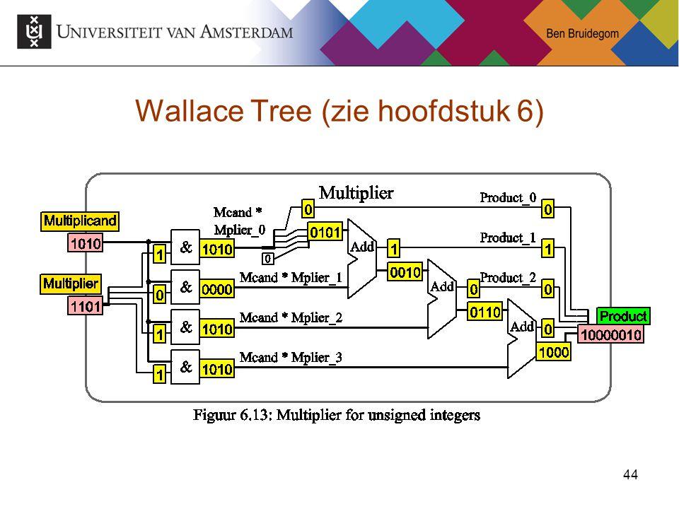 Wallace Tree (zie hoofdstuk 6)
