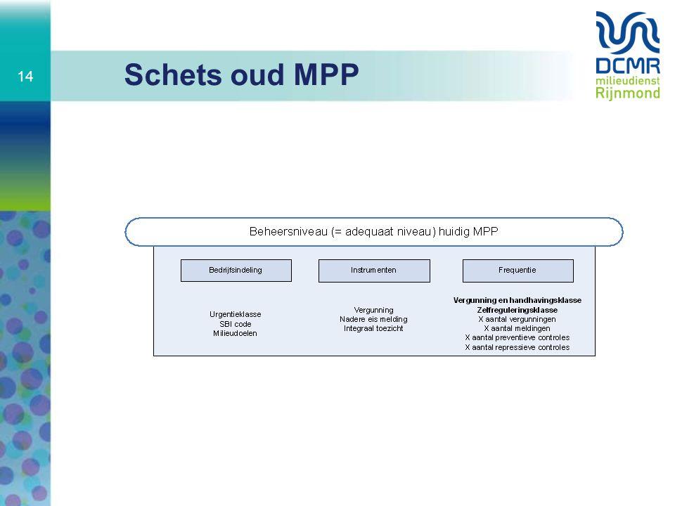 Schets oud MPP