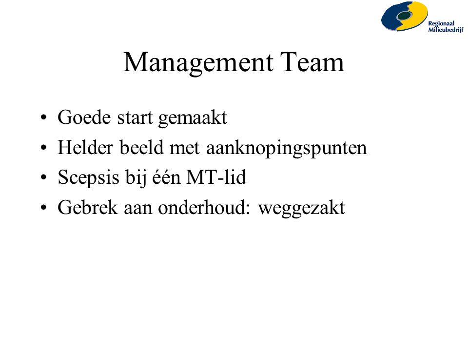 Management Team Goede start gemaakt Helder beeld met aanknopingspunten