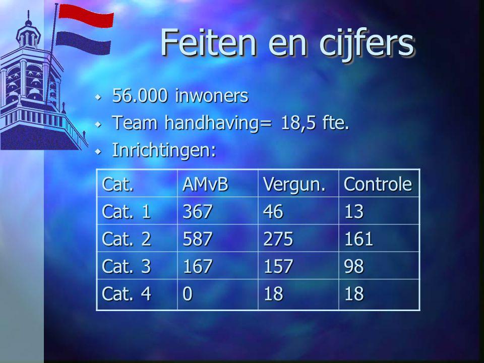 Feiten en cijfers 56.000 inwoners Team handhaving= 18,5 fte.