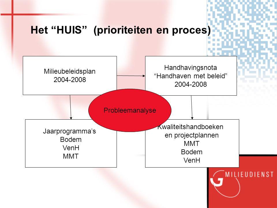 Het HUIS (prioriteiten en proces)