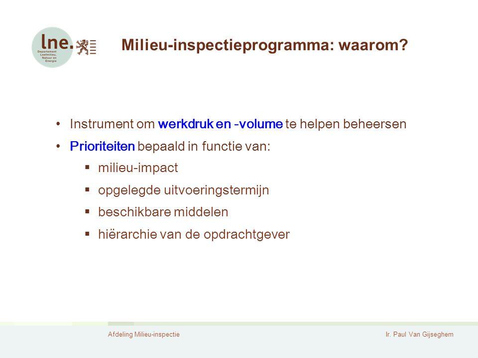 Milieu-inspectieprogramma: waarom