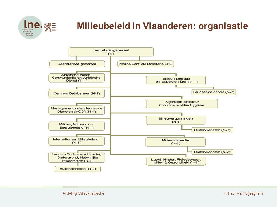 Milieubeleid in Vlaanderen: organisatie