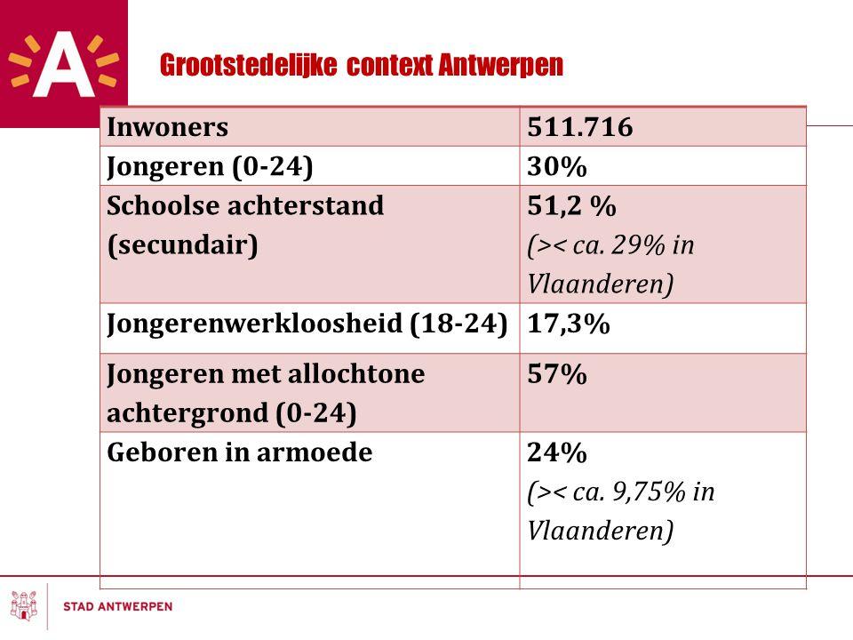 Grootstedelijke context Antwerpen