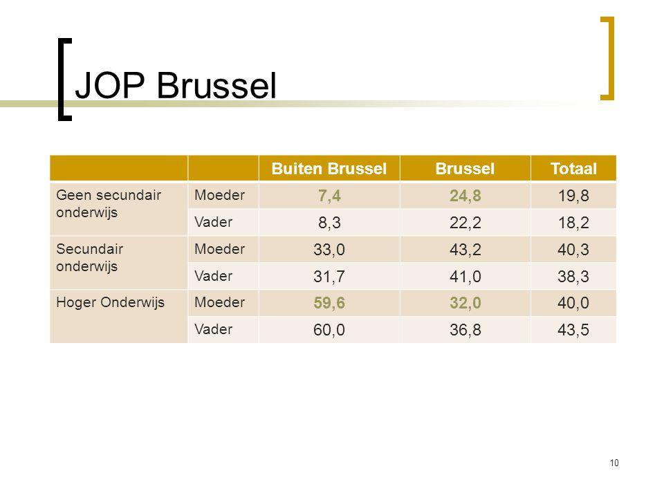 JOP Brussel Buiten Brussel Brussel Totaal 7,4 24,8 19,8 8,3 22,2 18,2