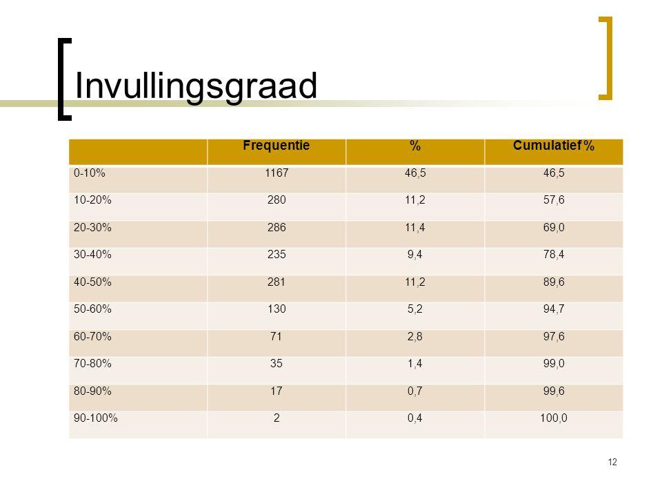 Invullingsgraad Frequentie % Cumulatief % 0-10% 1167 46,5 10-20% 280