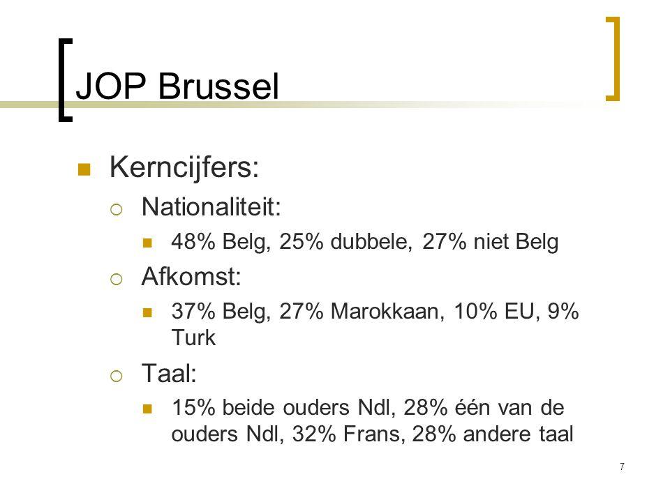 JOP Brussel Kerncijfers: Nationaliteit: Afkomst: Taal: