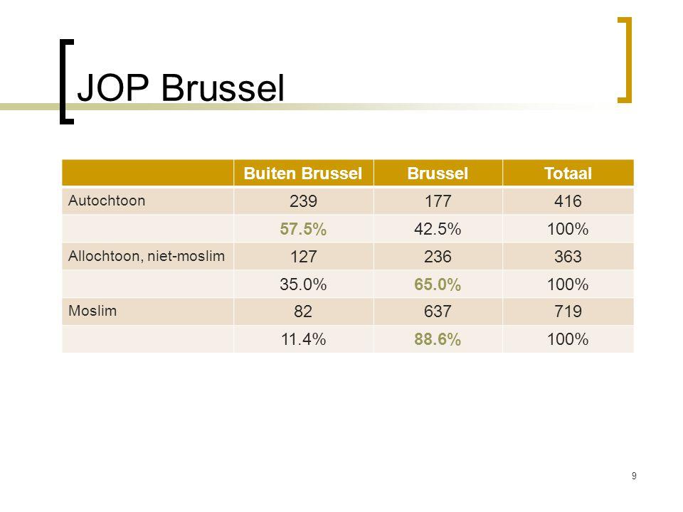 JOP Brussel Buiten Brussel Brussel Totaal 239 177 416 57.5% 42.5% 100%