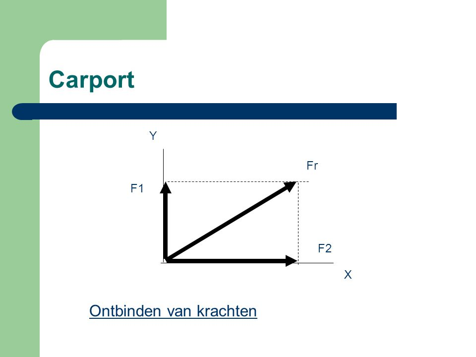 Carport Y Fr F1 F2 X Ontbinden van krachten